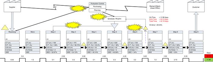 Testing Lab Optimization Graphic