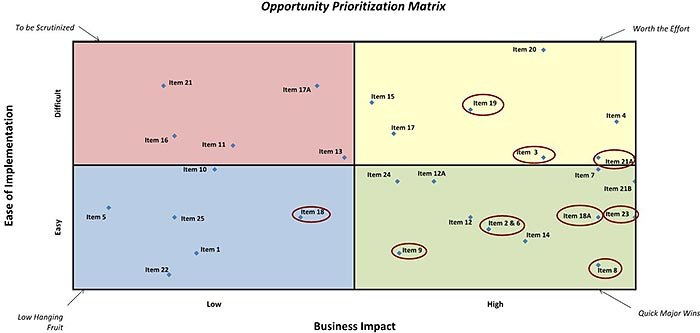 how to make a cost benefit analysis graph