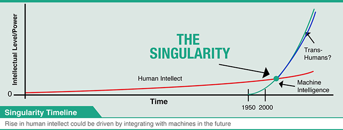 singularity graph web