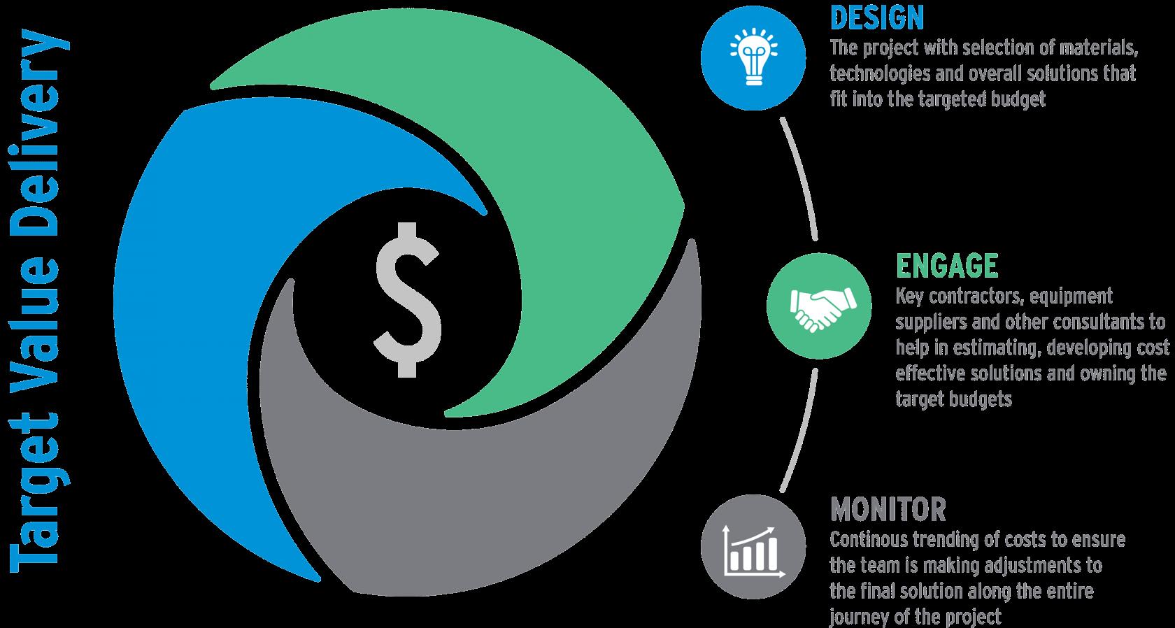 Target Value Design Process