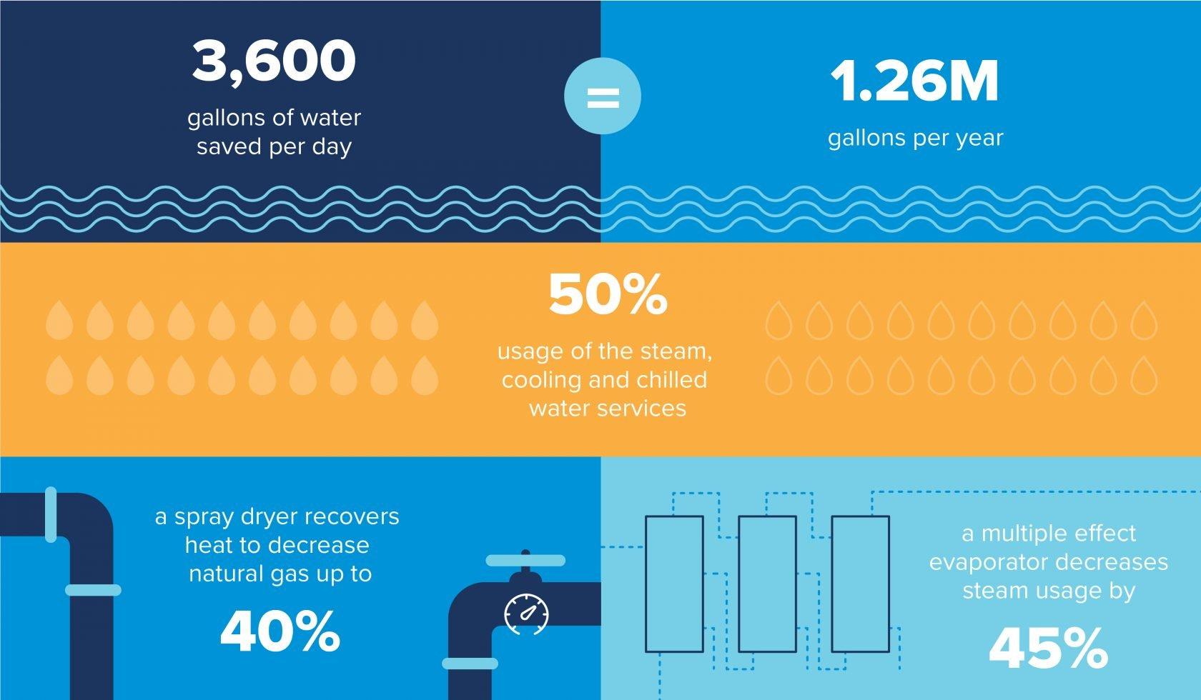 Mycotechology sustainable processing infographic