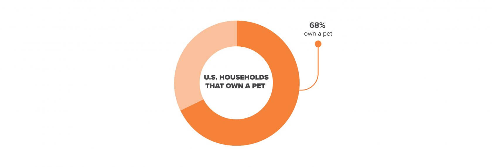 household Americans with pets