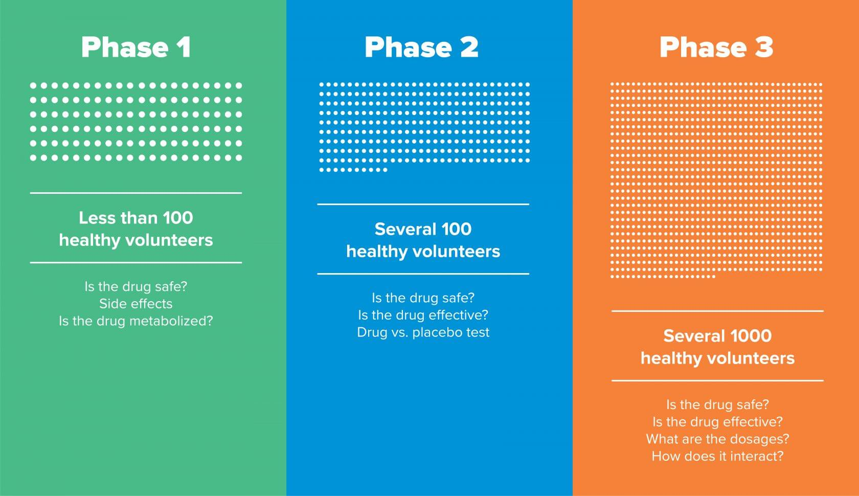 Three Phases-Clinical Trials
