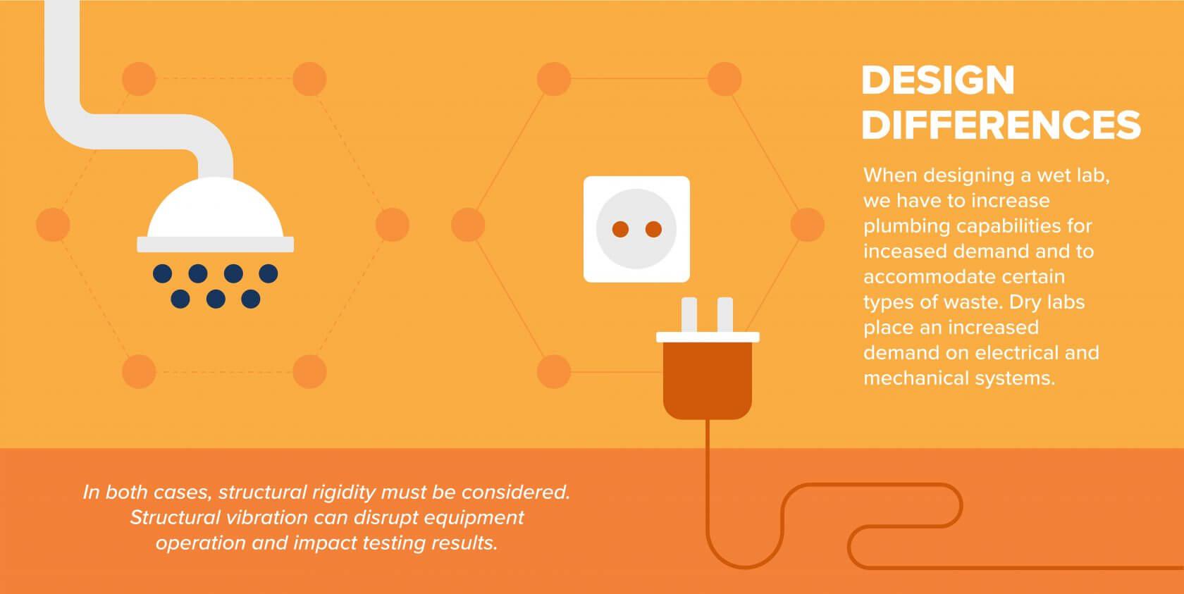 Wet Lab vs Dry Lab Design Differences