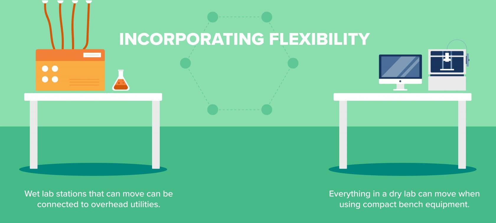 Wet Lab vs Dry Lab Flexibility