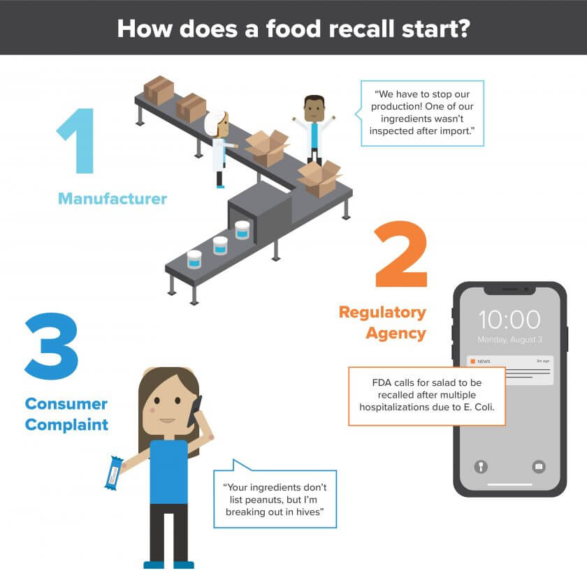 1. Manufacturer saying their product hasn't been inspected. 2. Phone alert saying the FDA is calling for salad to be recalled. 3. Consumer calling to complain about allergens.