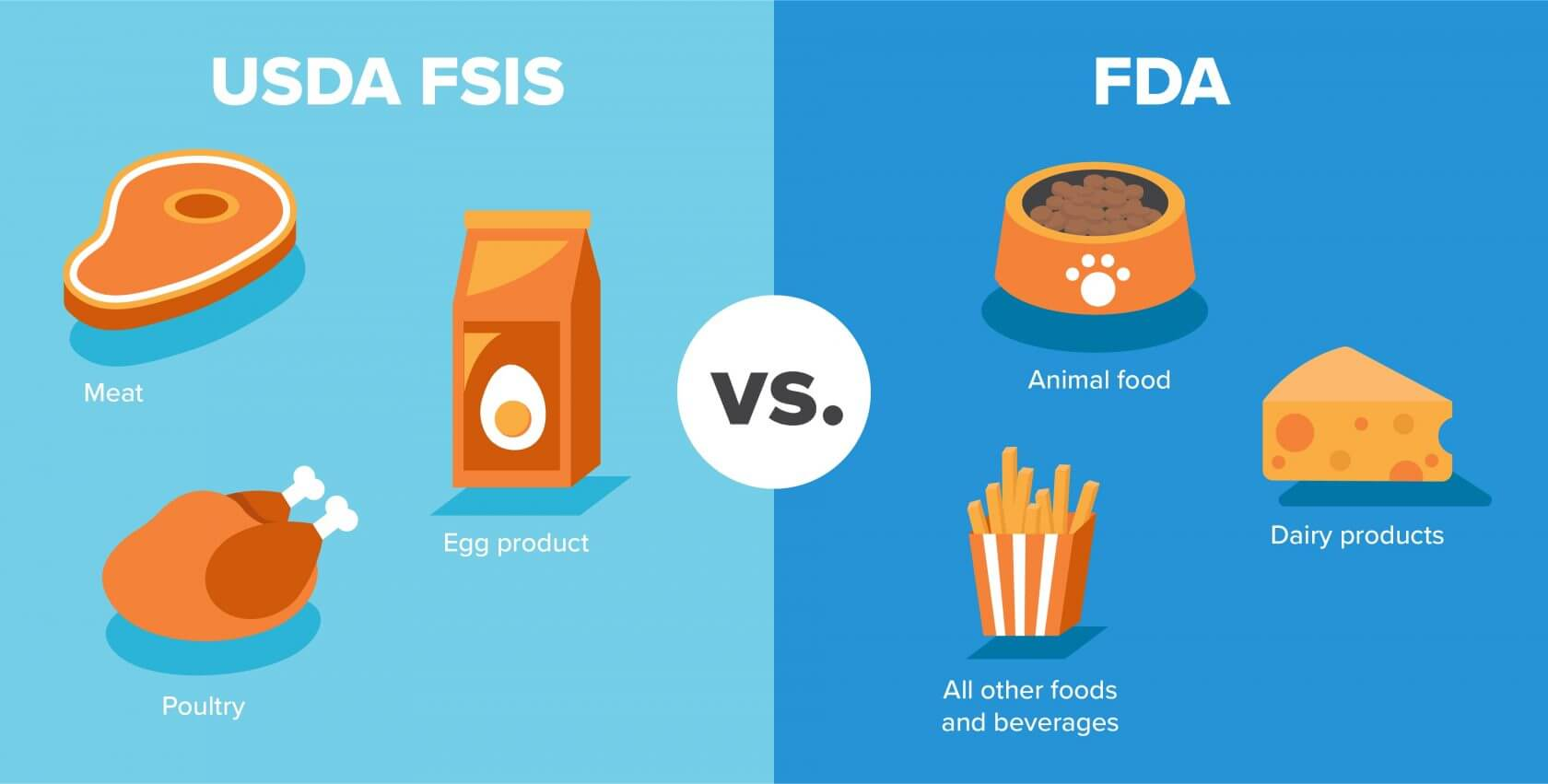 Under USDA FSIS: Meat, Egg product, poultry. Under FDA: Animal food, dairy products, all other foods and beverages.