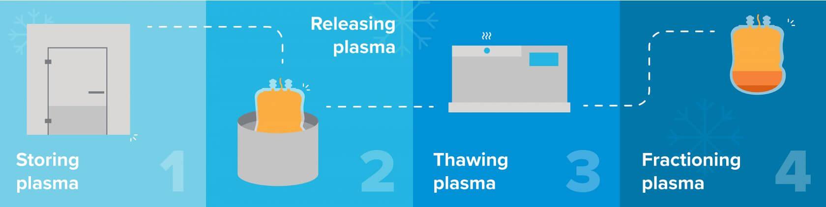 4 steps in plasma fractionation process