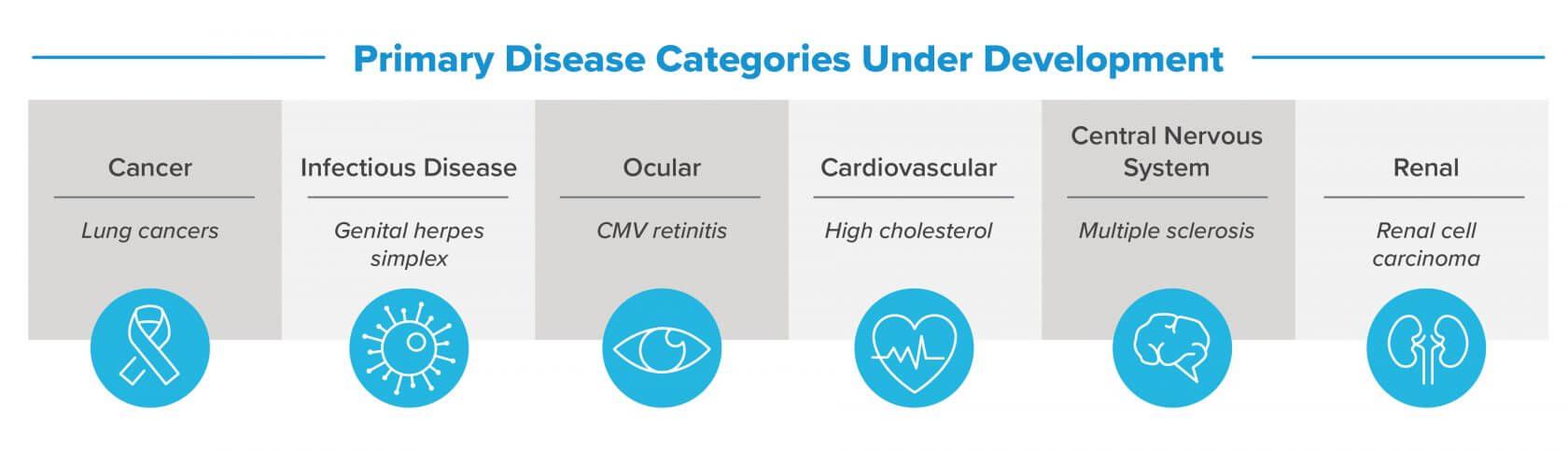 oligonucleotide targeting diseases