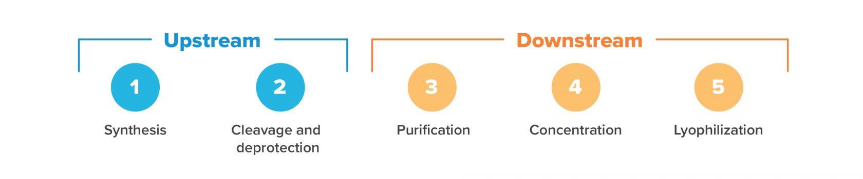 Oligonucleotide manufacturing process