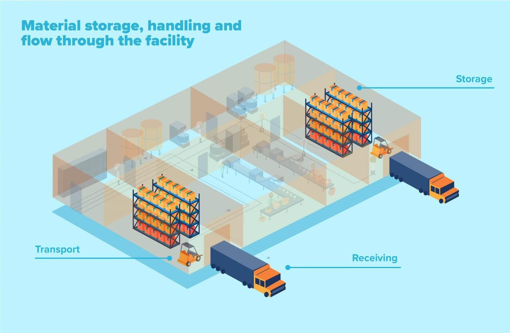 Planning material storage, handling and flow to control allergens in food manufacturing