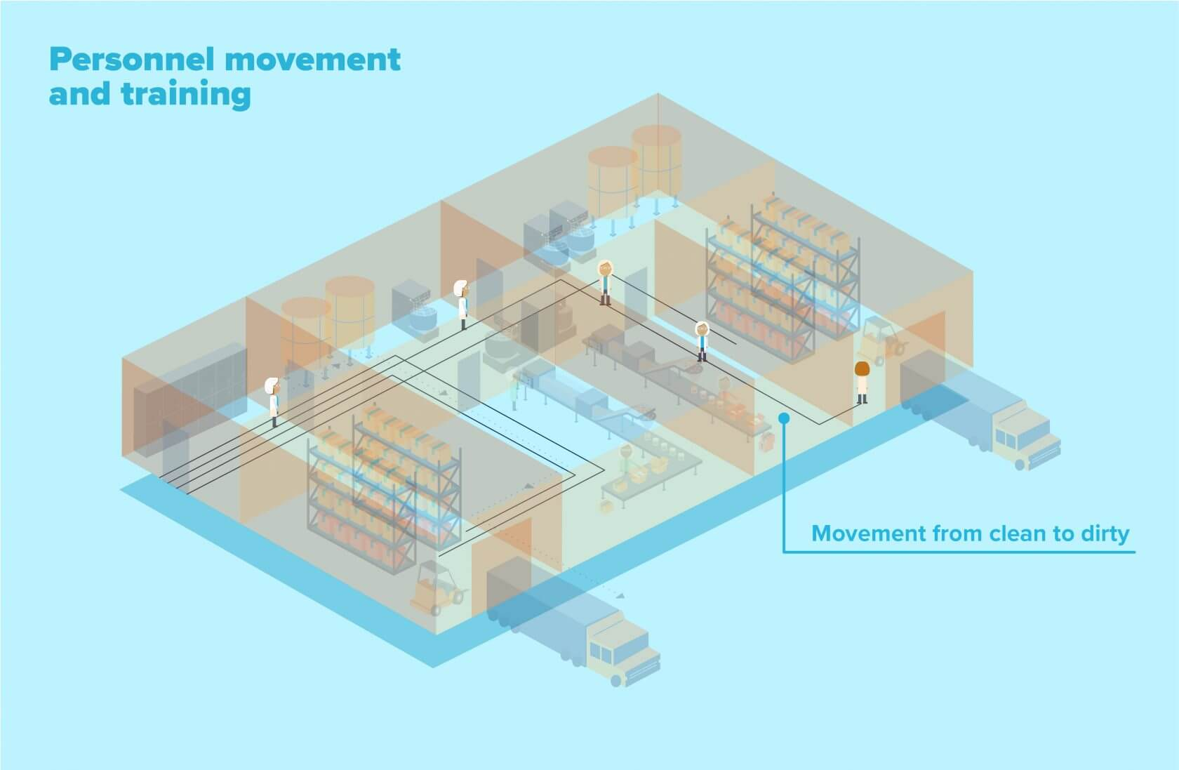 Training and personnel movement within a food manufacturing facility