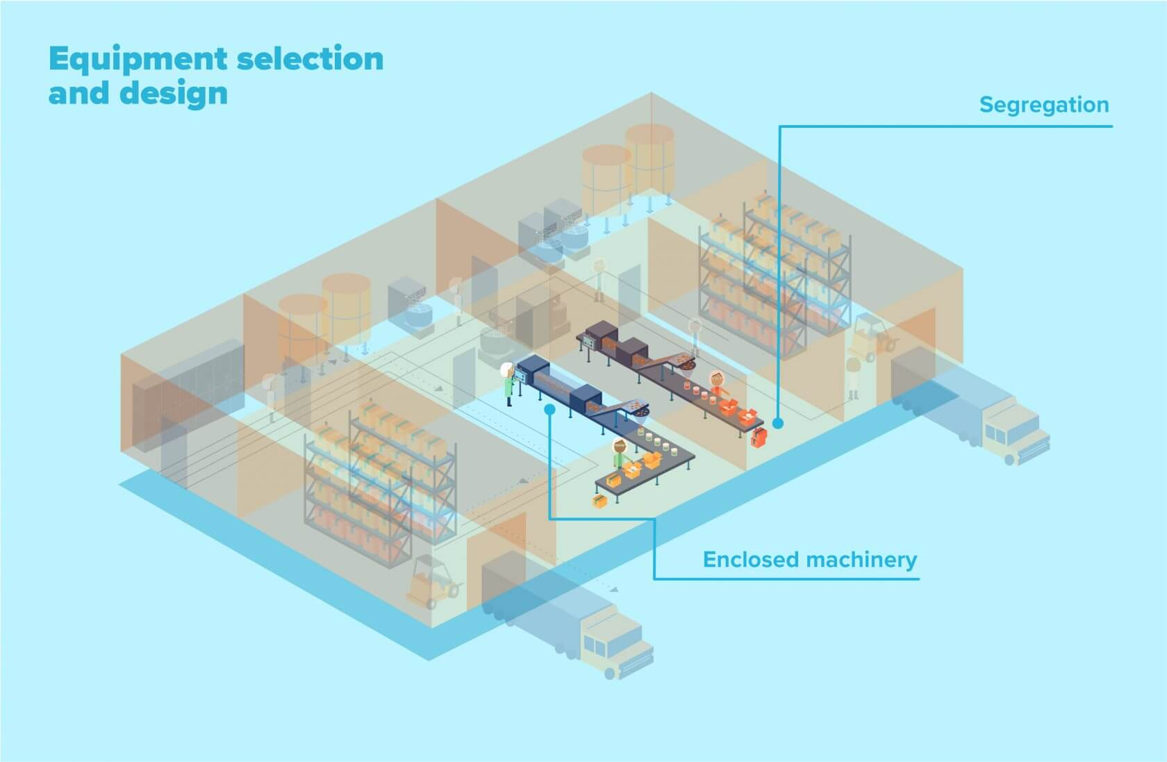 Equipment selection and design as part of allergen control in food manufacturing