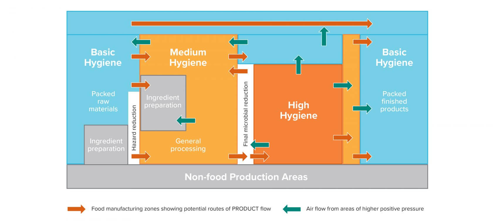 Controlling materials movement and air flow through a facility to prevent cross-contamination
