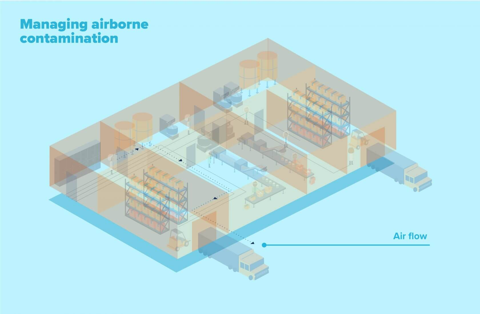 Managing airborne allergen contamination in food manufacturing