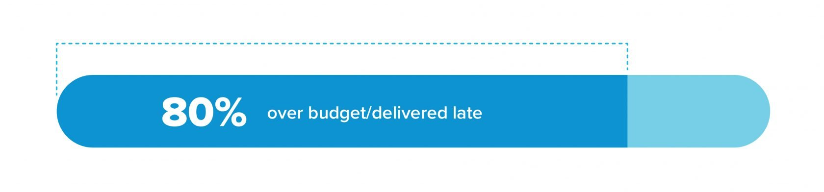 Bar chart showing 80% of projects are over budget and delivered late