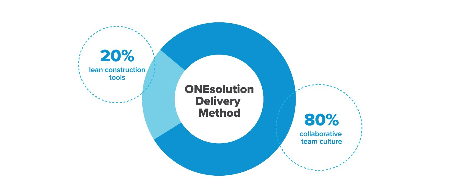 Pie chart showing ONEsolution delivery method is 20% tools and 80% culture