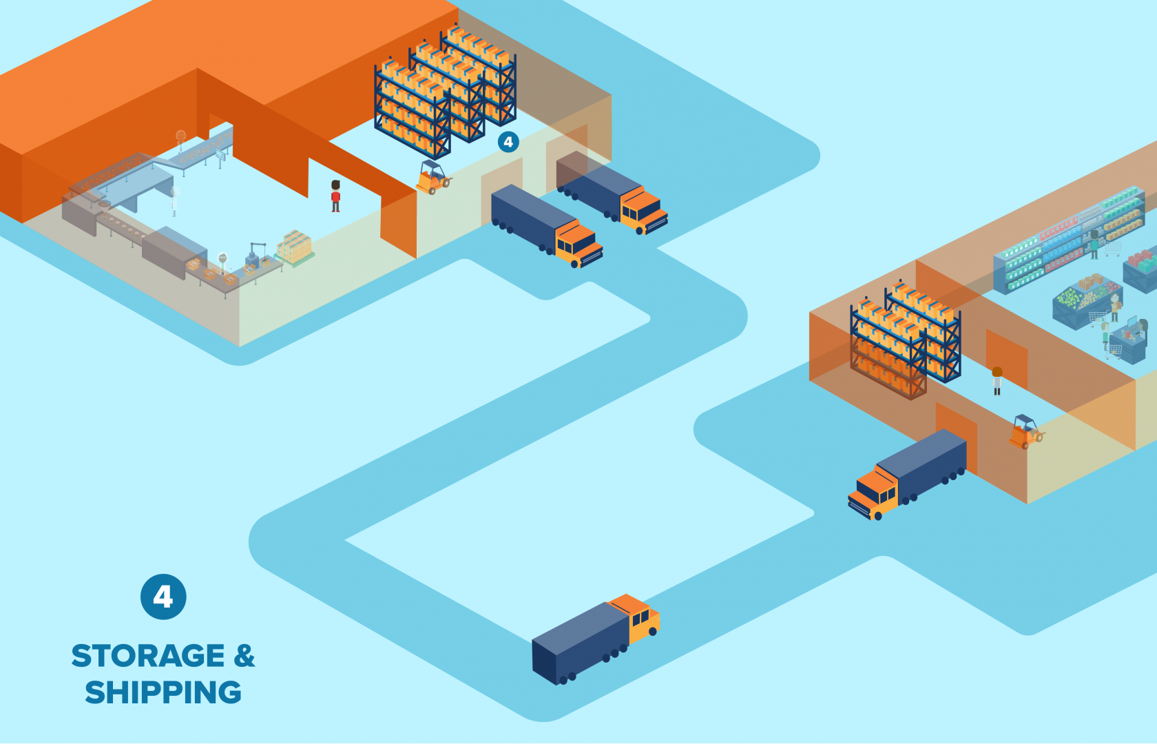 Storage and shipping impact on food packaging
