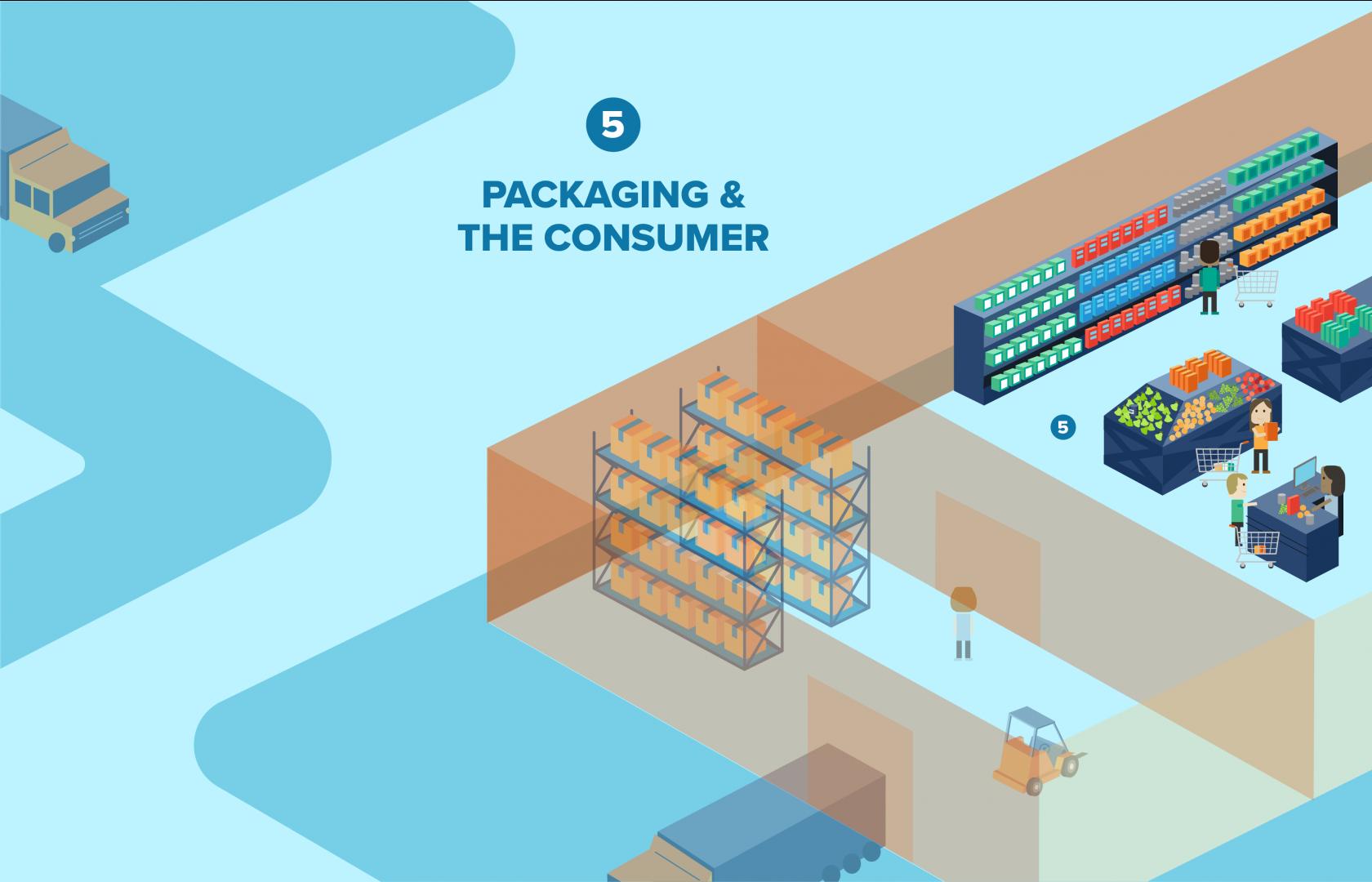 Consumer demand drives food packaging