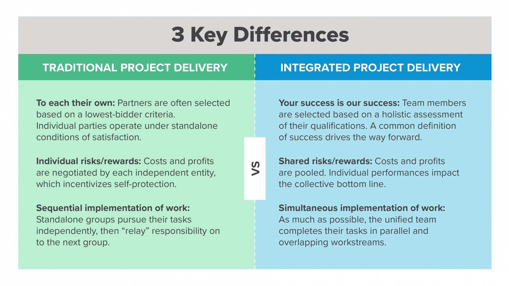 Integrated Project Delivery IPD vs. Traditional Project Delivery