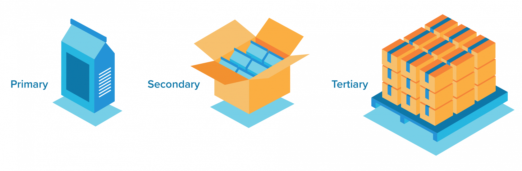 Examples of primary, secondary and tertiary packaging