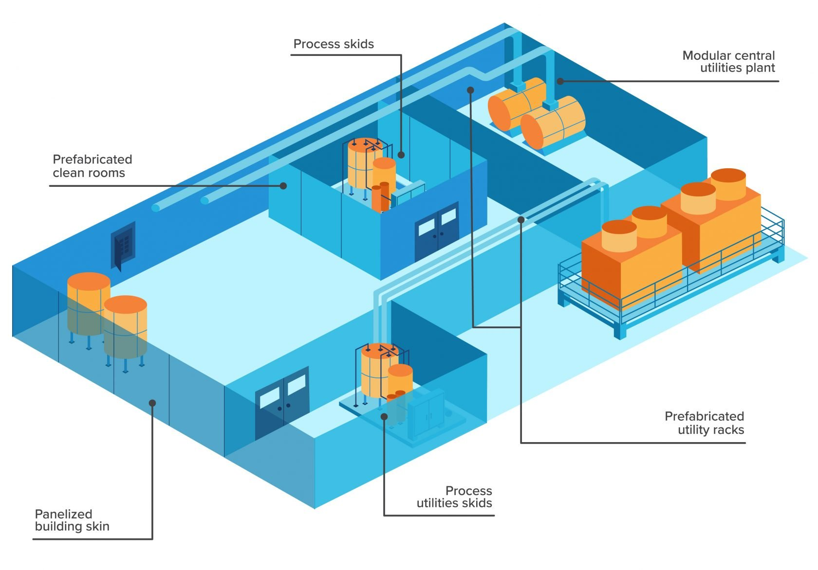 Prefabricated facility infographic