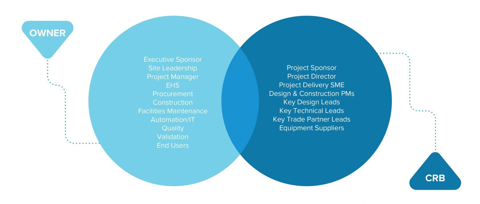 Project Charter Stakeholders