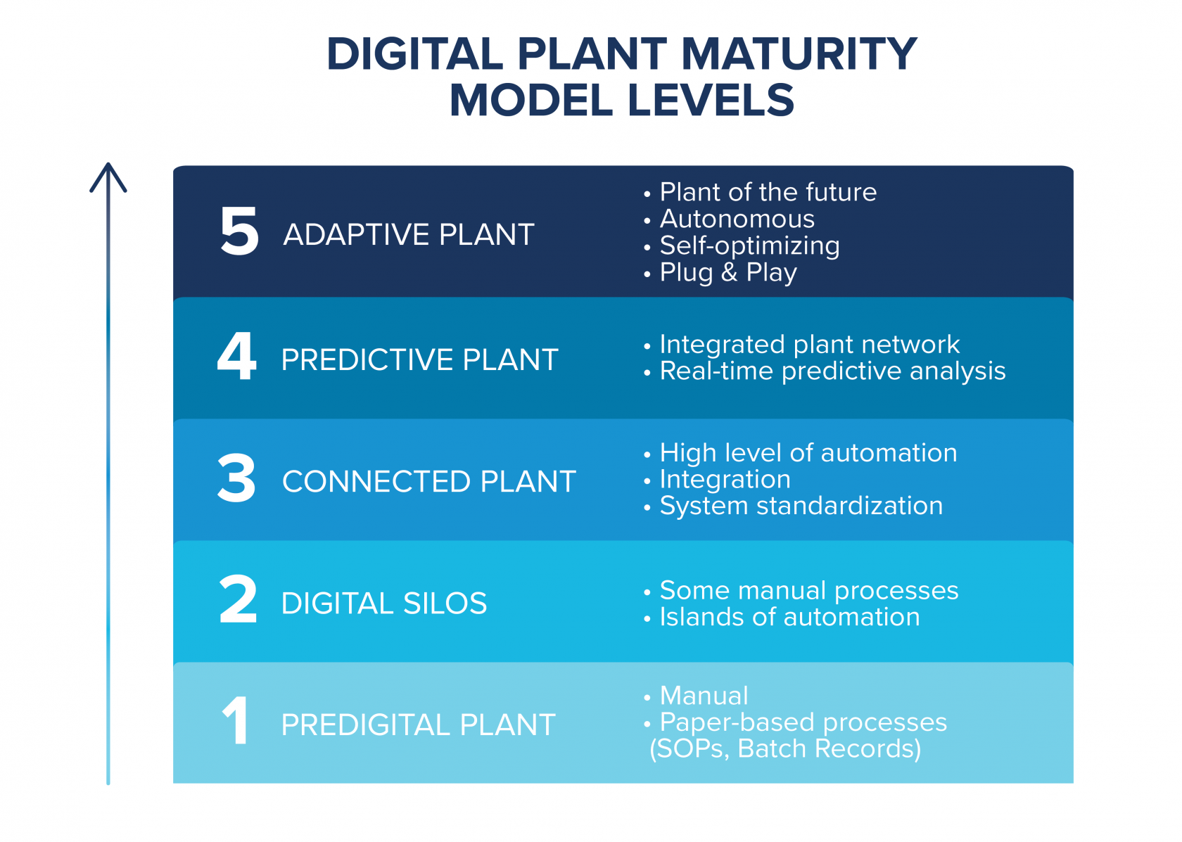 Digital Plant Maturity evaluation chart for pharmaceutical industry