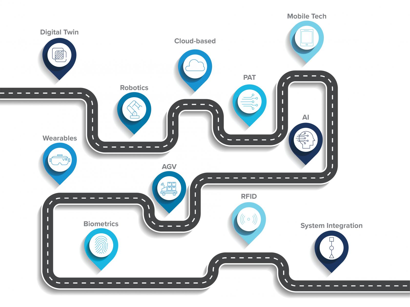 Pharma 4.0 digital roadmap
