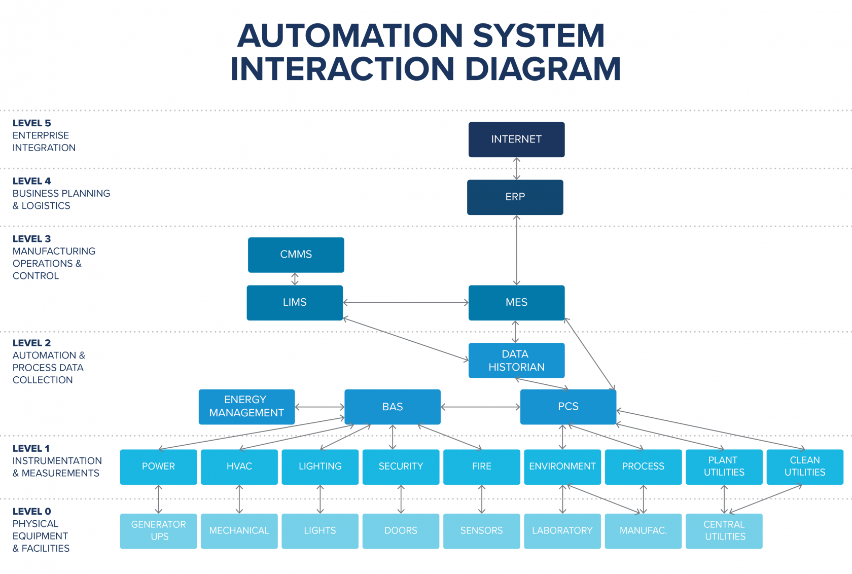 pharmaceutical facility automation system diagram