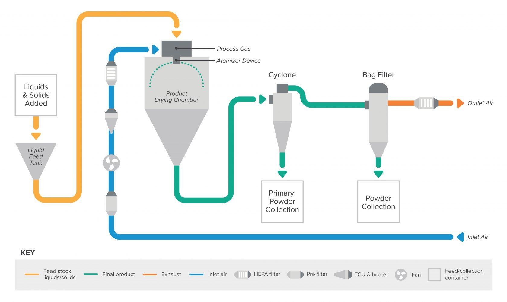 OSD Spray Dryer Diagram