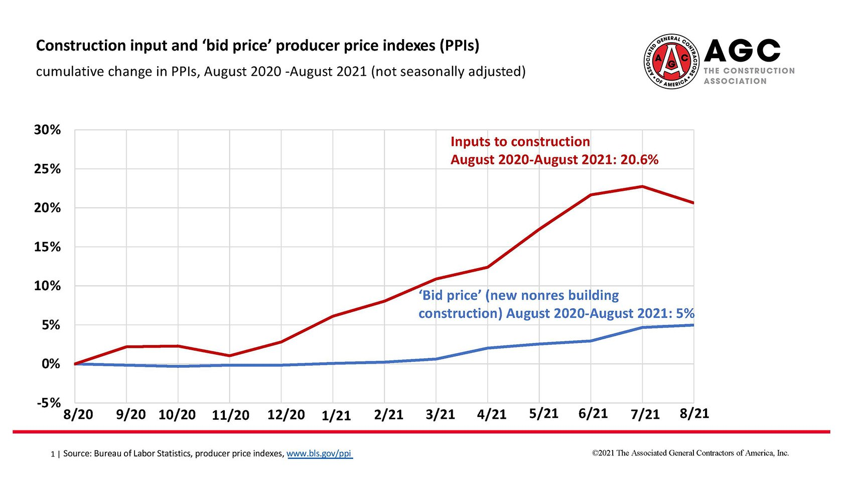 AGC producer price indexes (PPIs)