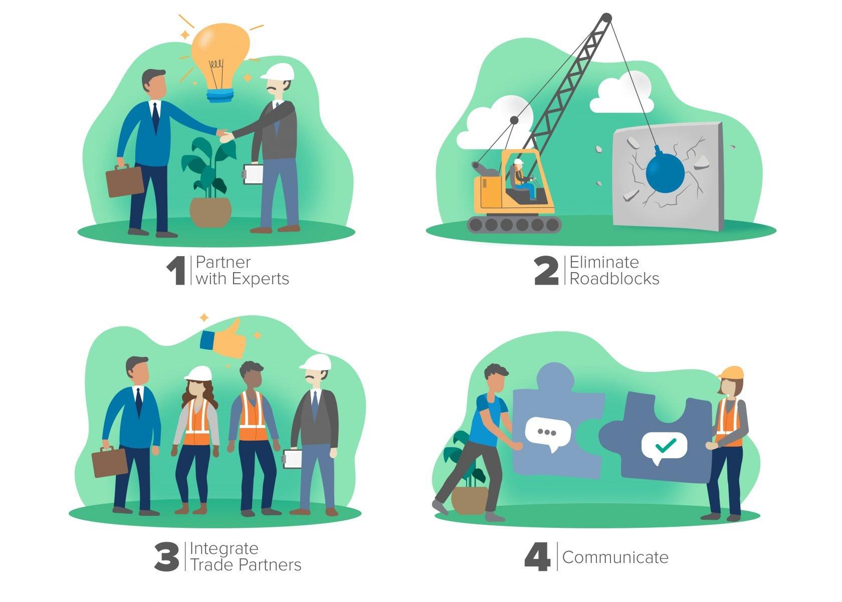 Partnership Inflation Mitigation Strategies