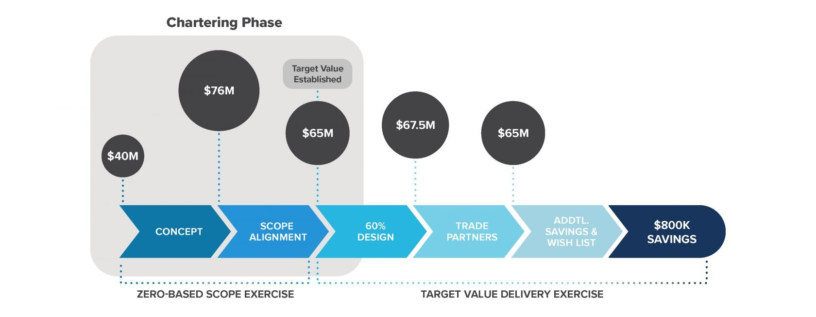 target value delivery chart